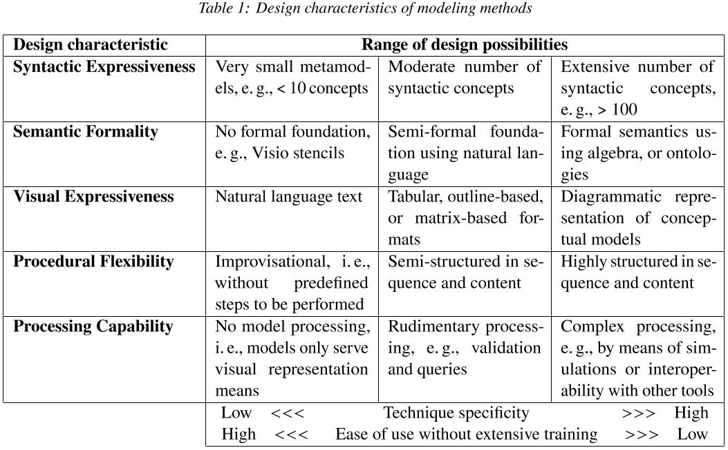 Modeling Methods Design Space