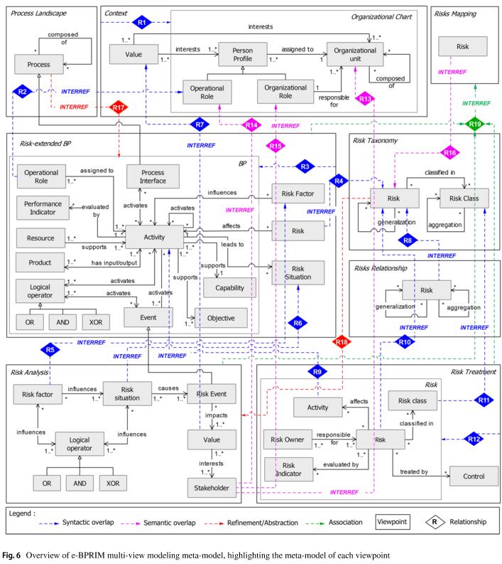 Metamodels of e-BPRIM