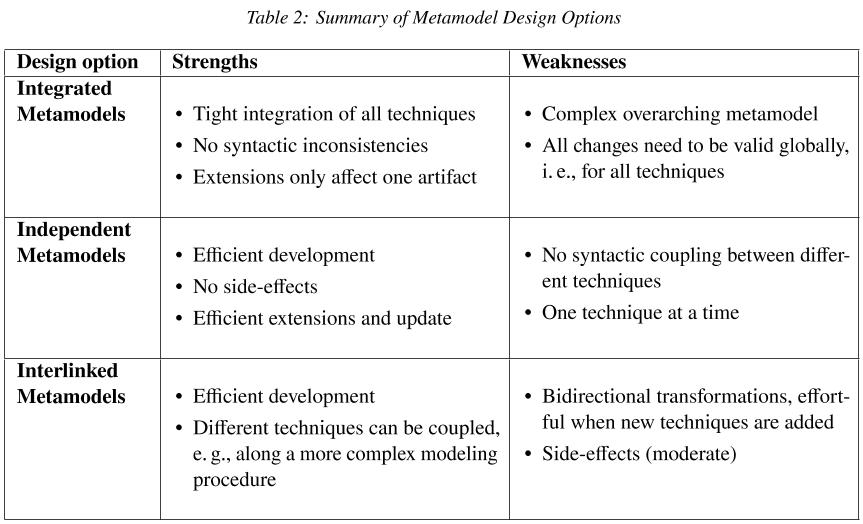 Metamodel Intergation Alternatives